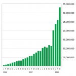Total data consumed per month (in MB)