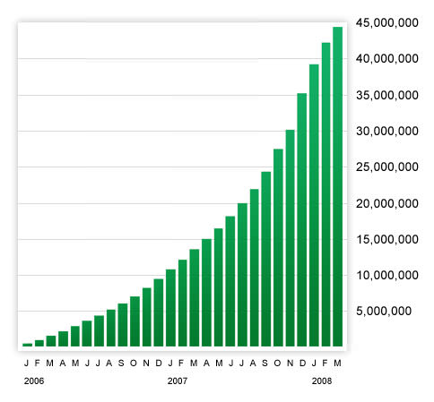 Opera Mini cumulative users per month